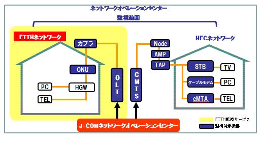 ニュースリリース9月1日より、監視サービスの対象範囲をFTTHネットワークにも拡大上田ケーブルビジョン、ケーブルテレビ富山、飯能ケーブルテレビ射水ケーブルネットワーク、東近江ケーブルネットワークへ提供